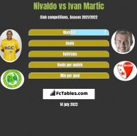 Nivaldo vs Ivan Martic h2h player stats