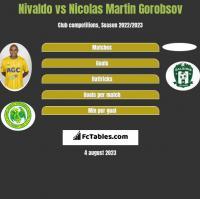 Nivaldo vs Nicolas Martin Gorobsov h2h player stats