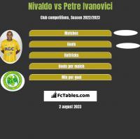 Nivaldo vs Petre Ivanovici h2h player stats