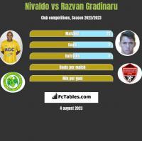 Nivaldo vs Razvan Gradinaru h2h player stats
