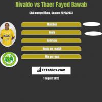 Nivaldo vs Thaer Fayed Bawab h2h player stats