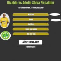 Nivaldo vs Adelin Shiva Pircalabu h2h player stats