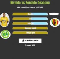 Nivaldo vs Ronaldo Deaconu h2h player stats