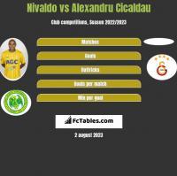 Nivaldo vs Alexandru Cicaldau h2h player stats
