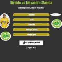 Nivaldo vs Alexandru Stanica h2h player stats