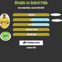Nivaldo vs Andrei Paliu h2h player stats