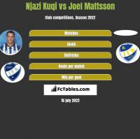 Njazi Kuqi vs Joel Mattsson h2h player stats