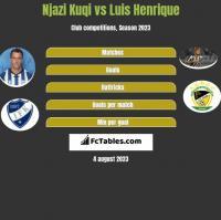 Njazi Kuqi vs Luis Henrique h2h player stats