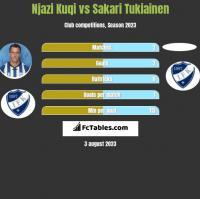 Njazi Kuqi vs Sakari Tukiainen h2h player stats