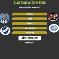 Njazi Kuqi vs Tarik Kada h2h player stats