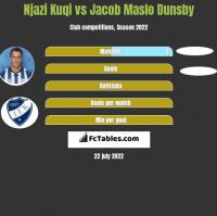 Njazi Kuqi vs Jacob Maslo Dunsby h2h player stats