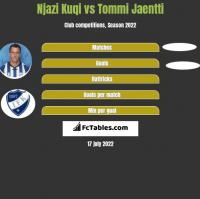 Njazi Kuqi vs Tommi Jaentti h2h player stats