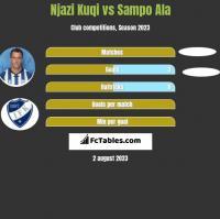 Njazi Kuqi vs Sampo Ala h2h player stats