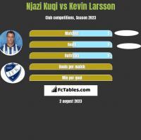 Njazi Kuqi vs Kevin Larsson h2h player stats