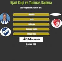 Njazi Kuqi vs Tuomas Kaukua h2h player stats