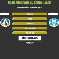 Noah Sundberg vs Andre Calisir h2h player stats