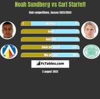 Noah Sundberg vs Carl Starfelt h2h player stats