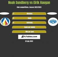 Noah Sundberg vs Eirik Haugan h2h player stats