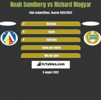 Noah Sundberg vs Richard Magyar h2h player stats