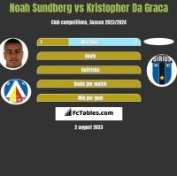 Noah Sundberg vs Kristopher Da Graca h2h player stats