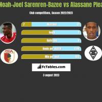 Noah-Joel Sarenren-Bazee vs Alassane Plea h2h player stats