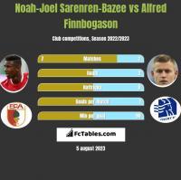Noah-Joel Sarenren-Bazee vs Alfred Finnbogason h2h player stats