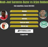 Noah-Joel Sarenren-Bazee vs Arjen Robben h2h player stats