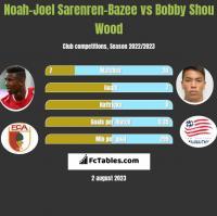 Noah-Joel Sarenren-Bazee vs Bobby Shou Wood h2h player stats
