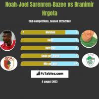 Noah-Joel Sarenren-Bazee vs Branimir Hrgota h2h player stats