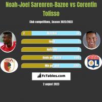 Noah-Joel Sarenren-Bazee vs Corentin Tolisso h2h player stats