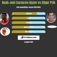 Noah-Joel Sarenren-Bazee vs Edgar Prib h2h player stats