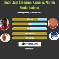 Noah-Joel Sarenren-Bazee vs Florian Niederlechner h2h player stats
