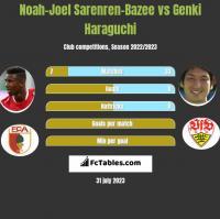 Noah-Joel Sarenren-Bazee vs Genki Haraguchi h2h player stats