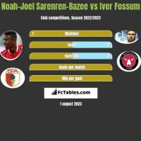 Noah-Joel Sarenren-Bazee vs Iver Fossum h2h player stats