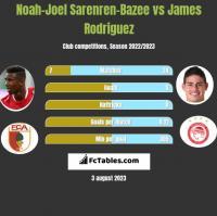 Noah-Joel Sarenren-Bazee vs James Rodriguez h2h player stats