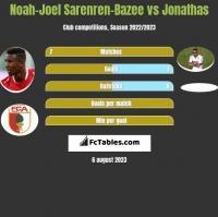 Noah-Joel Sarenren-Bazee vs Jonathas h2h player stats