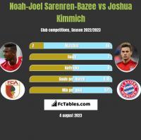 Noah-Joel Sarenren-Bazee vs Joshua Kimmich h2h player stats