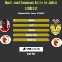Noah-Joel Sarenren-Bazee vs Julian Schieber h2h player stats