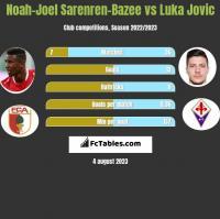 Noah-Joel Sarenren-Bazee vs Luka Jovic h2h player stats
