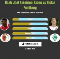 Noah-Joel Sarenren-Bazee vs Niclas Fuellkrug h2h player stats