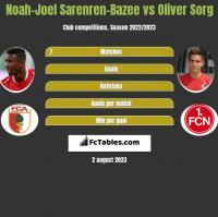 Noah-Joel Sarenren-Bazee vs Oliver Sorg h2h player stats