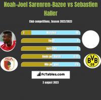 Noah-Joel Sarenren-Bazee vs Sebastien Haller h2h player stats