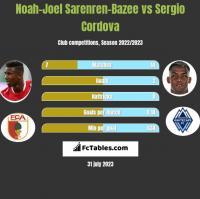 Noah-Joel Sarenren-Bazee vs Sergio Cordova h2h player stats