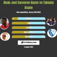 Noah-Joel Sarenren-Bazee vs Takuma Asano h2h player stats