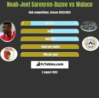 Noah-Joel Sarenren-Bazee vs Walace h2h player stats