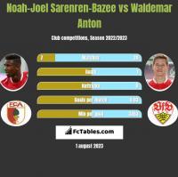 Noah-Joel Sarenren-Bazee vs Waldemar Anton h2h player stats