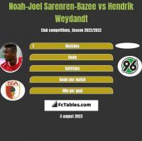 Noah-Joel Sarenren-Bazee vs Hendrik Weydandt h2h player stats
