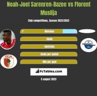 Noah-Joel Sarenren-Bazee vs Florent Muslija h2h player stats