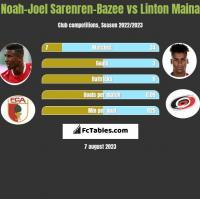 Noah-Joel Sarenren-Bazee vs Linton Maina h2h player stats