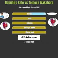 Nobuhiro Kato vs Tomoya Wakahara h2h player stats